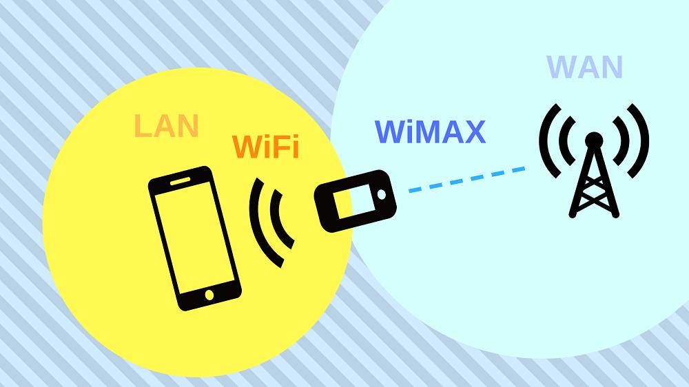 ポケットWiFiの仕組み