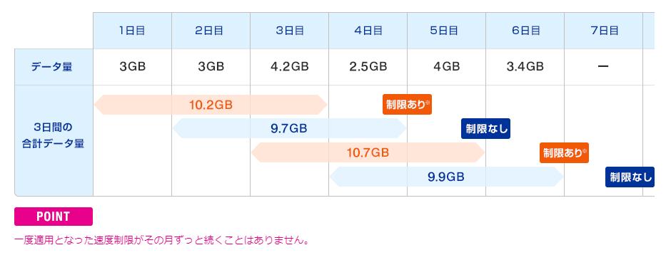 WiMAXには短期間の速度制限がある