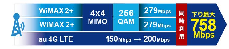 最大通信速度が速くない