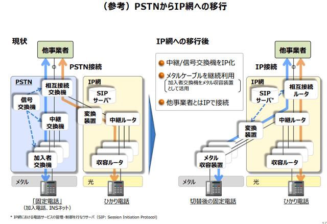 アナログ電話回線(PTSN)の2025年廃止計画