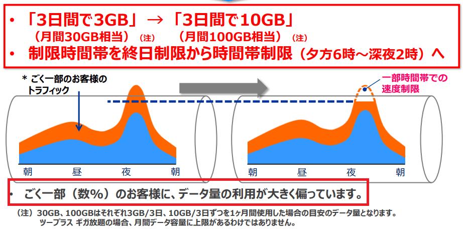 ギガ放題プランの速度制限の変更について