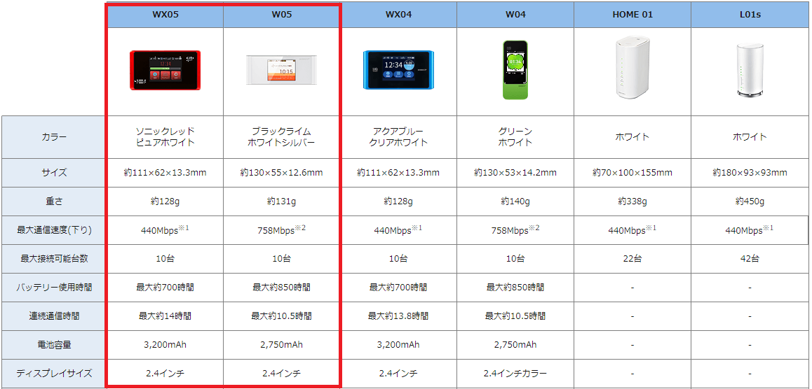 WiMAX端末を選ぶ
