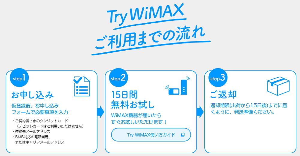 Try WiMAXの利用方法・流れ