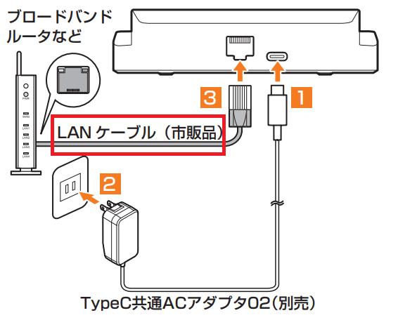 有線LAN接続ができる