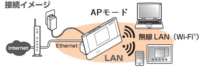 アクセスポイントとして無線LANを利用する