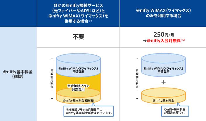 @nifty利用者は250円割引