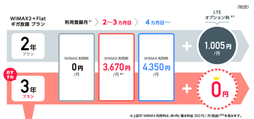@nifty WiMAXの料金プラン