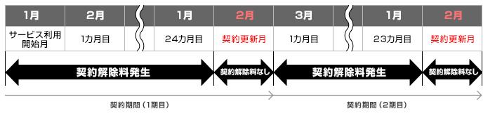 So-net WiMAXの解約金・違約金