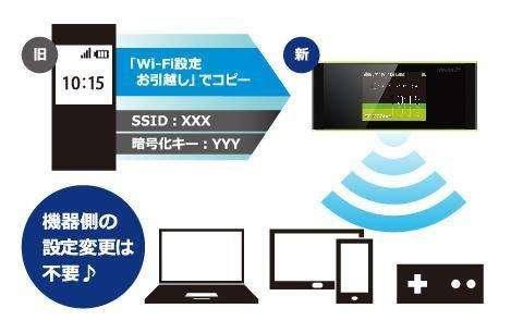 「Wi-Fiお引越し機能」で簡単にネット接続できる