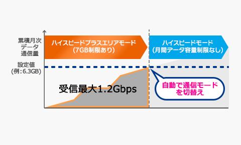 「通信モード自動切替機能」で速度制限にかかりにくい