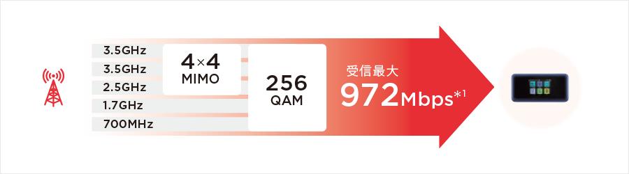 最大通信速度が972Mbpsと高速