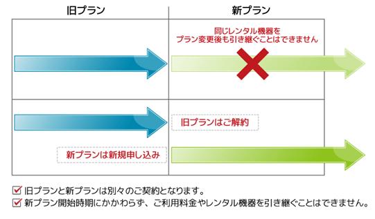 FUJI WiFiではプラン変更が可能に!