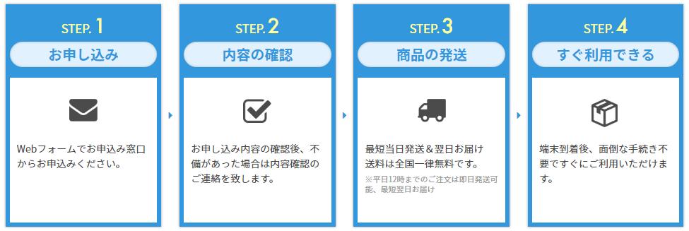 民泊WiFiの申込み手順と流れ