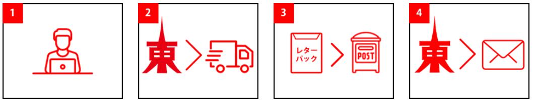 WiFi東京の申込手順と流れ