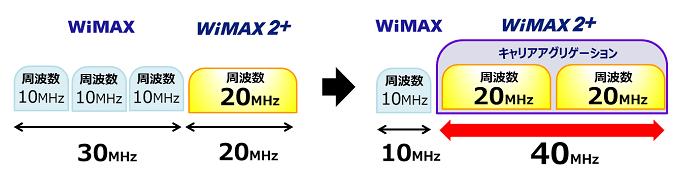 WiMAXの周波数と帯域