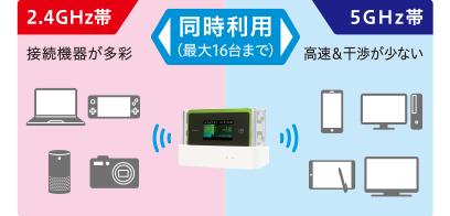 2.4GHzと5GHzのWiFiが同時に使える