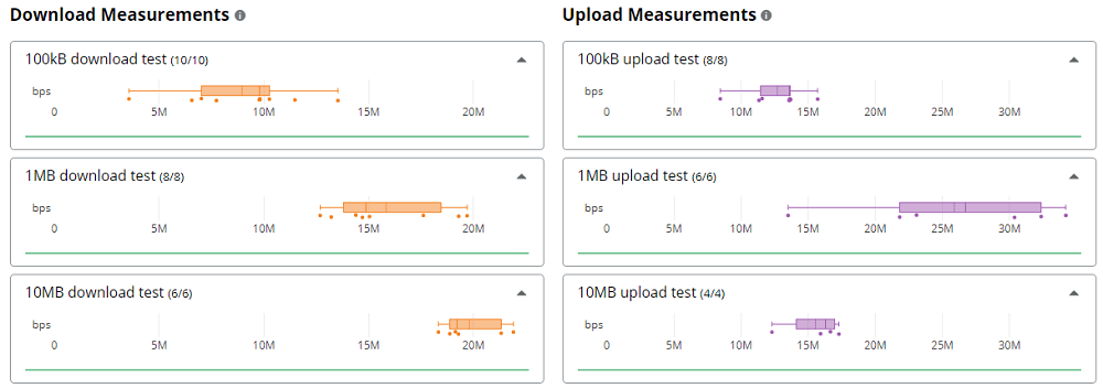 Cloudflare スピードテストサイト